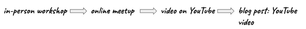 content-creates-content-1