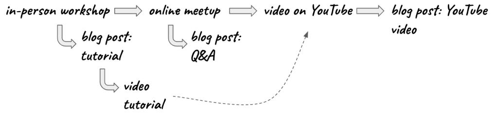 content-creates-content-3a