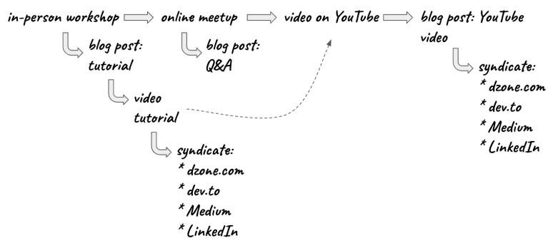 content-creates-content-4a