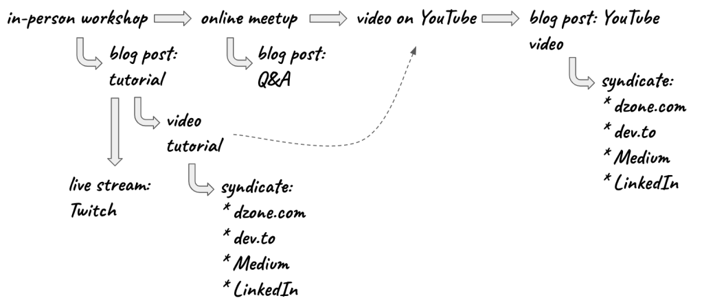 content-creates-content-5a