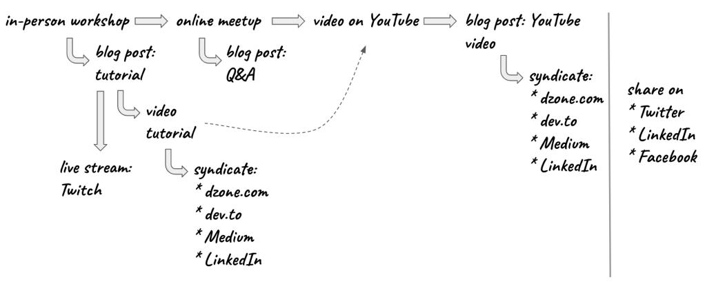 content-creates-content-6a