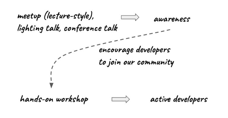 activedevs-awareness