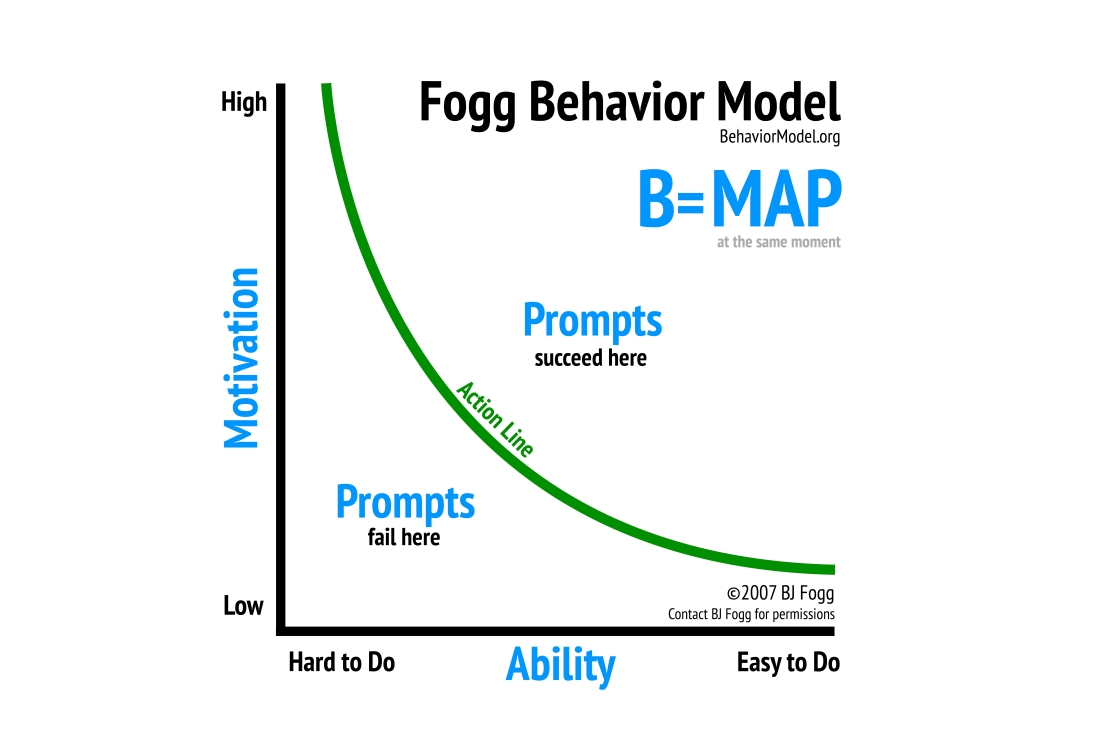 Fogg Behavior Model Graphic 2019