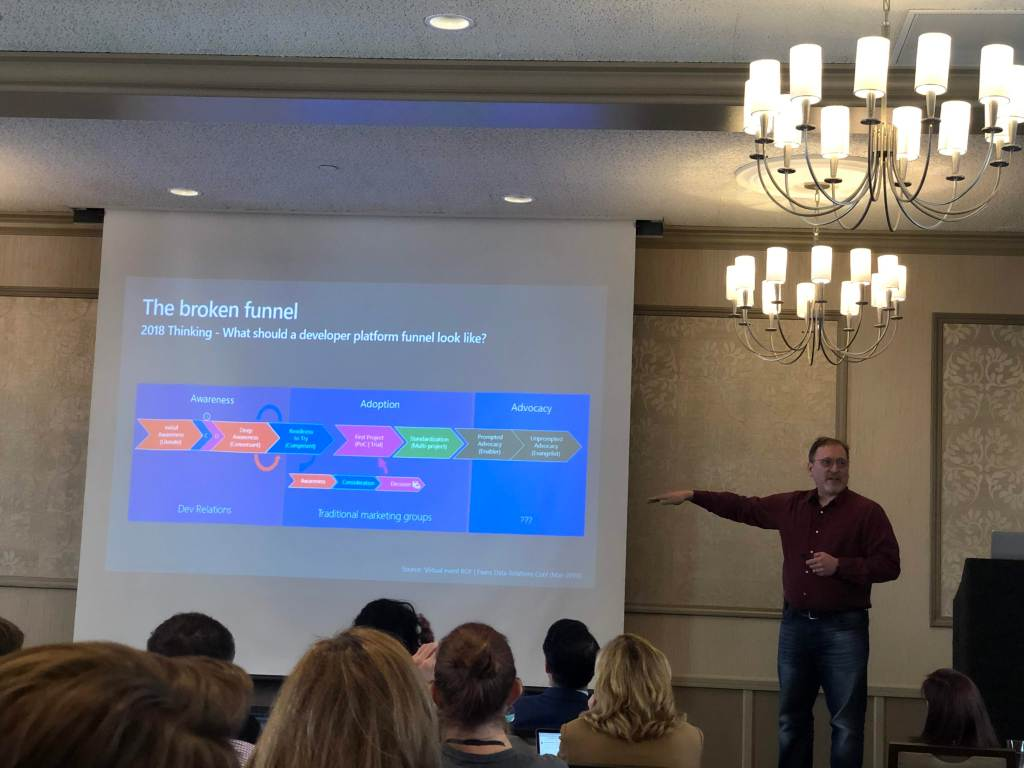 devmarketingsummit-funnel
