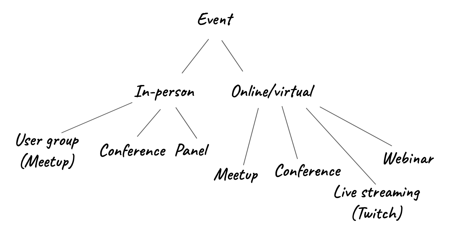 Different event types