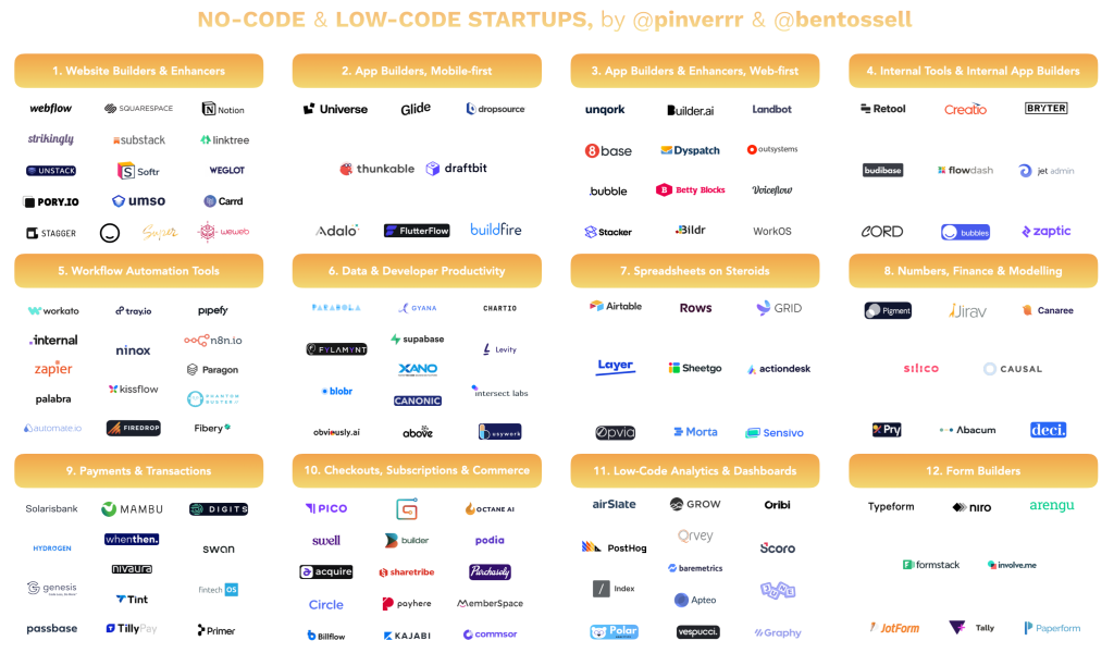 No-code/low-code companies